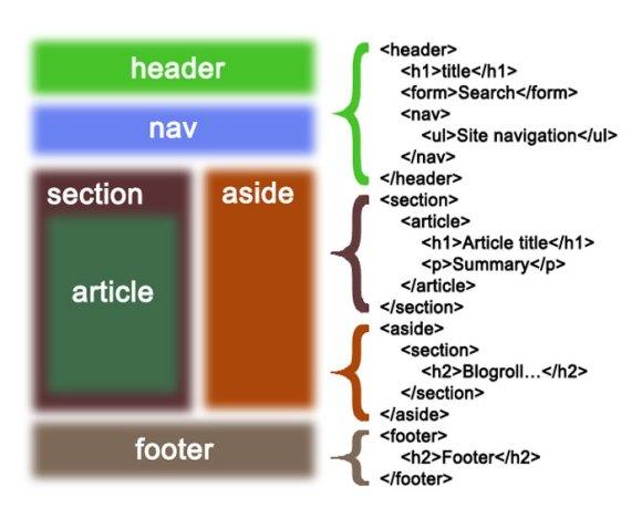 estructura-etiquetas-html5