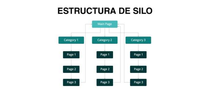 estructura-silos-seo