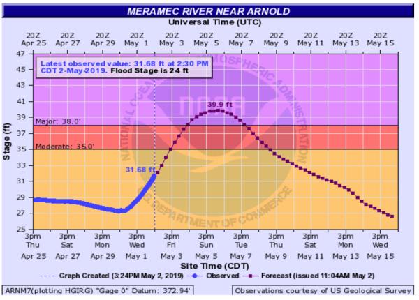 Flood Management 5-2-19