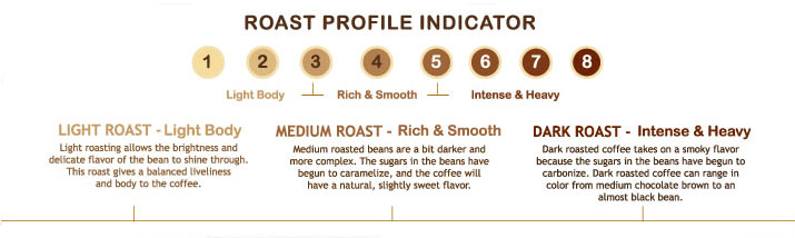 Roast profile indicator