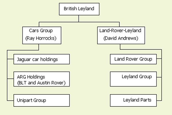 The company looked like this after the departure of Sir Michael Edwardes: effectively BL was split into two - Ray Horrocks looking after the cars, and David Andrews, the trucks and Land Rover.