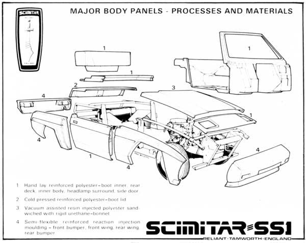 The four different plastics used in the SS1's body construction.