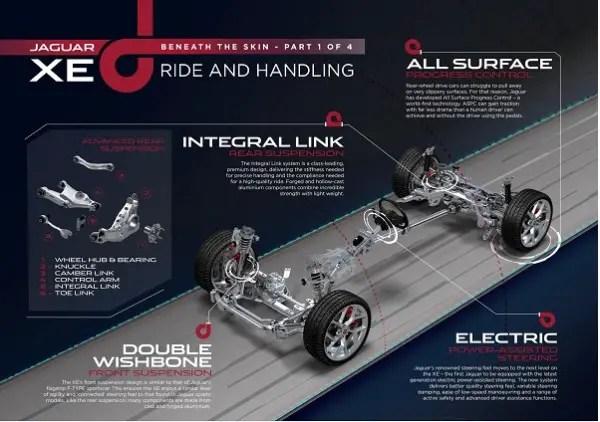 Jaguar XE - Beneath the Skin Part 1