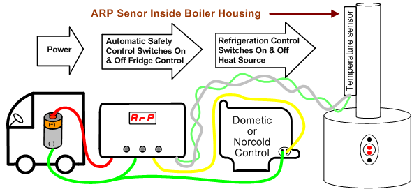 rv arp dometic norcold boiler?resize\\\\\\=600%2C271\\\\\\&ssl\\\\\\=1 100 [ dometic control box wiring ] dometic u2013 tagged,dometic Dometic Americana RM2852 at soozxer.org