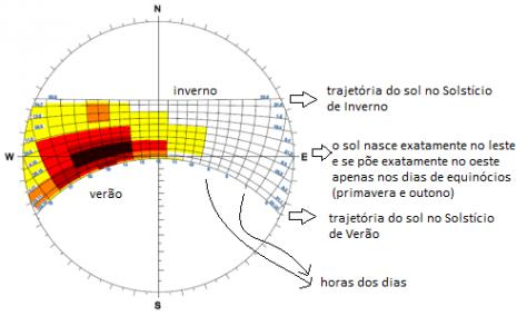 carta-solar-RJ-300x300-explicativa
