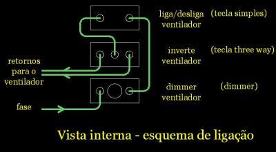 Vista Interna - esquema de ligação