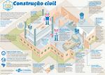 SEBRAE - Infográfico -Construção Civil
