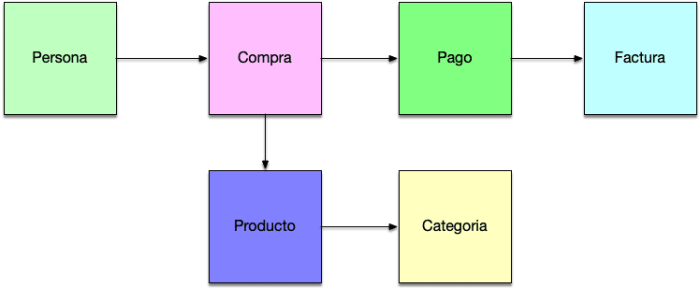 Diseño Base Datos