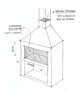 sección de la chimenea de un asador