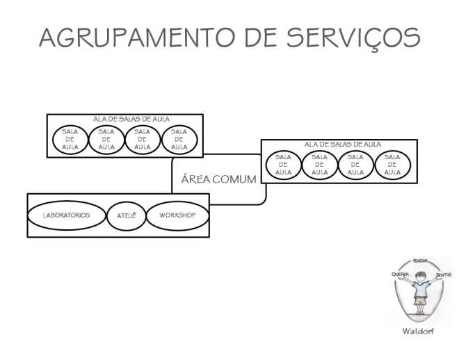 agrupamento_servicos_Waldorf
