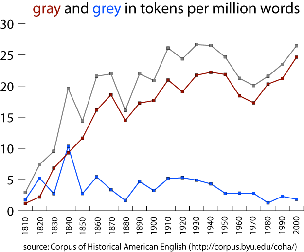 gray and grey in tokens per million words