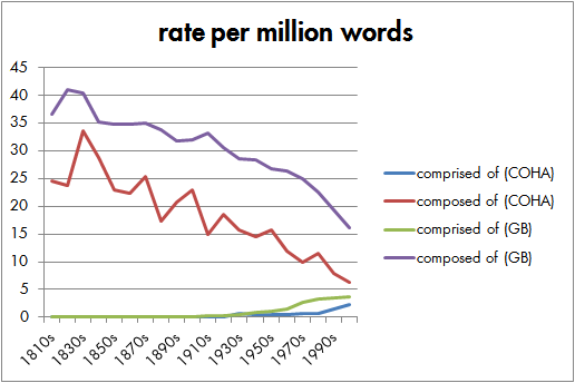 "frequency of ""comprised of"" and ""composed of"" in COHA and Google Books"