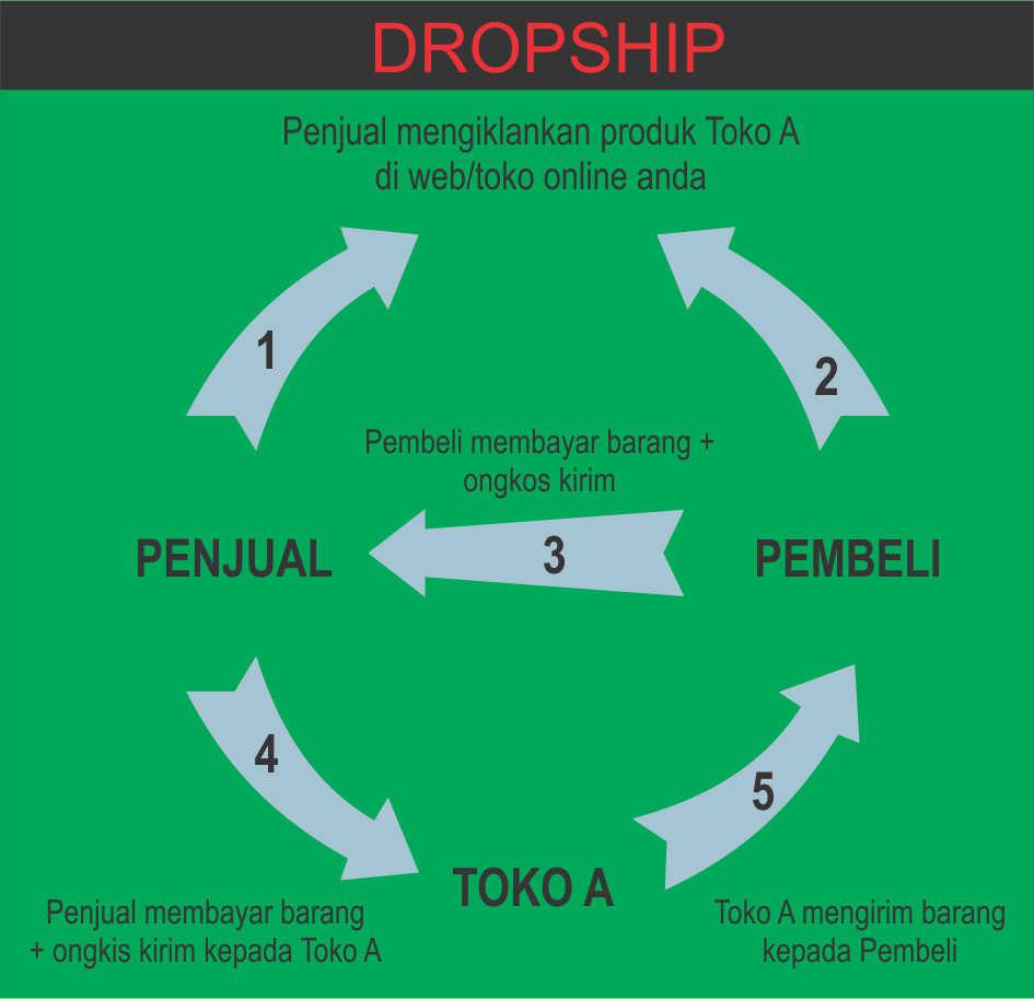 Aqiqah dan Hukum Dropship