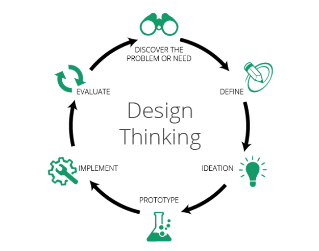 an introduction to design thinking | arrk group