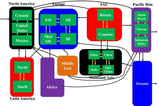 Figure 1: AGGM Interregional Structure