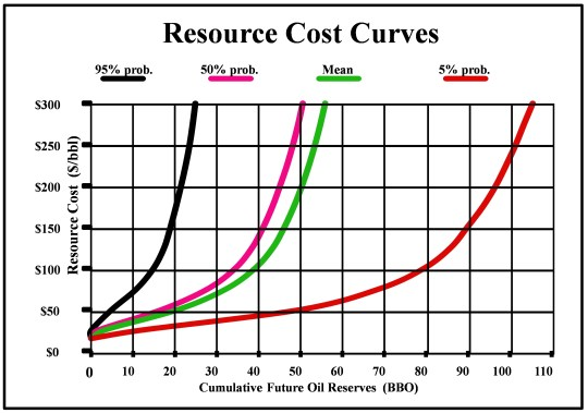 Resource Cost Curves-2