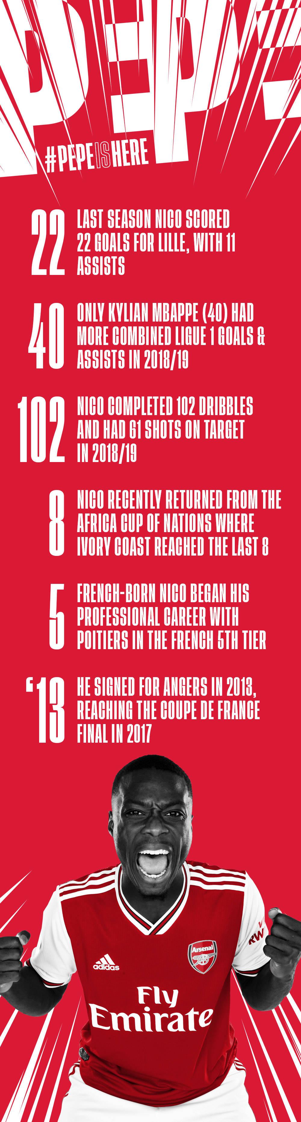 #PepeIsHere-Rasmi Nicolas Pepe ni mchezaji wa Arsenal