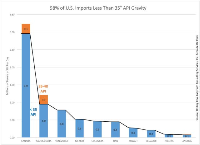 98% of U.S. Imports Less Than 35° API Gravity