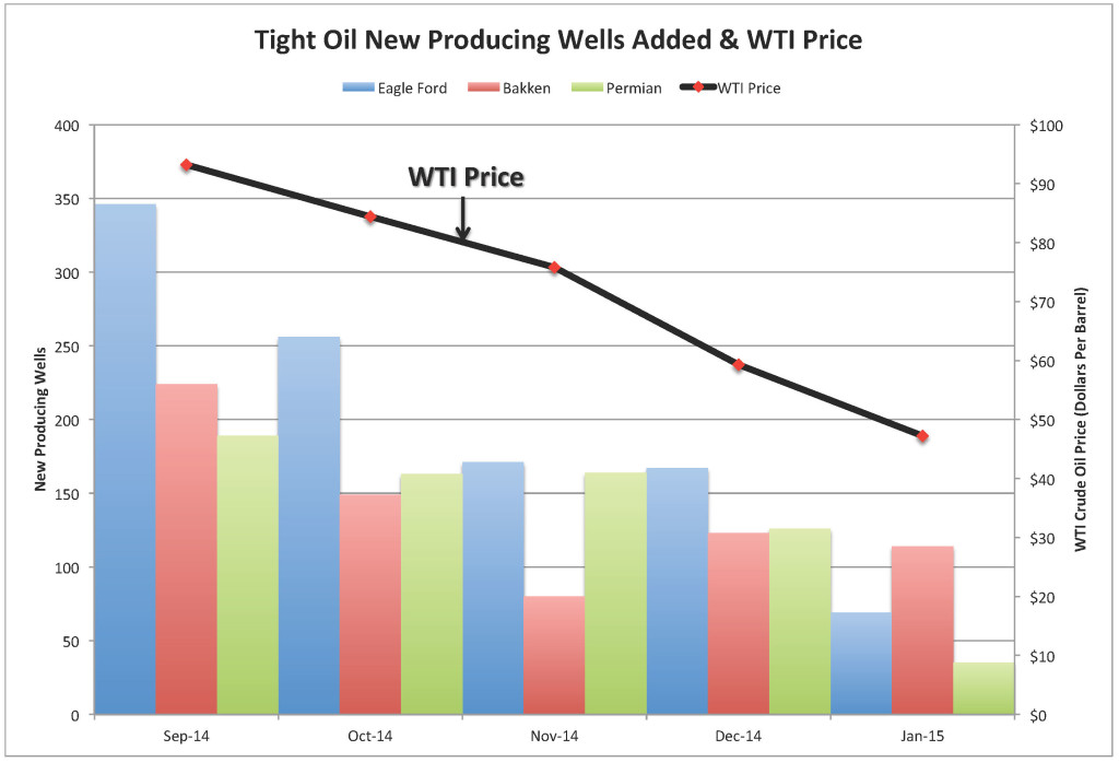 Chart_ALL New Prod Wells