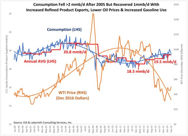 Consumption Fell >2 mmb-d After 2005 But Recovered