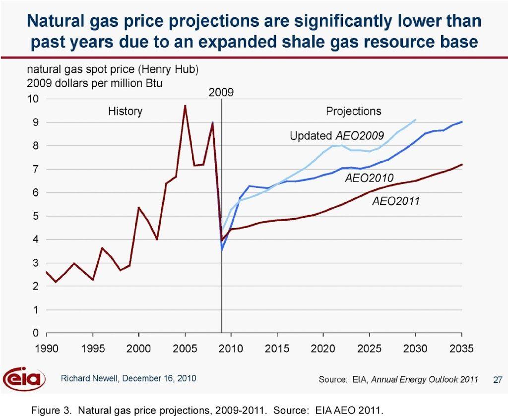 Art Berman EIA Annual Energy Outlook 2011: Don't Worry, Be
