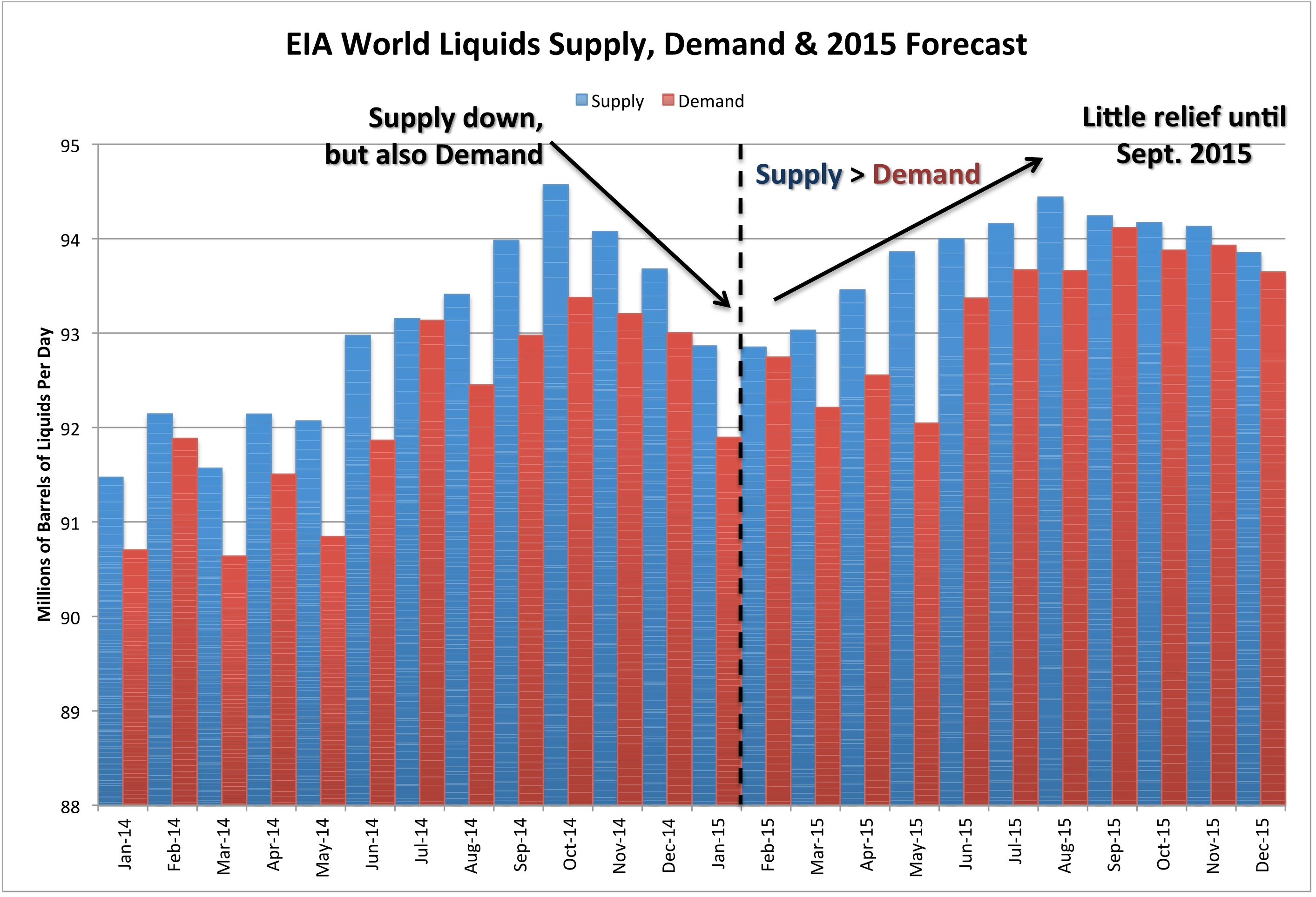 No Oil Price Rebound Yet An Explanation In Two Charts