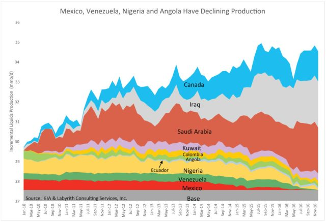 Mexico, Venezuela, Nigeria and Angola Have Declining Production