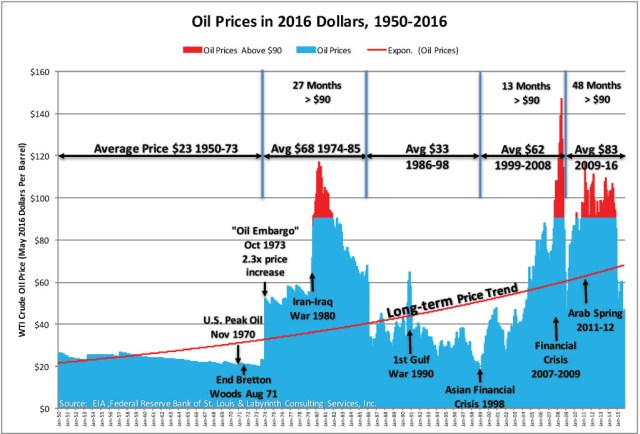 Oil Prices in 2016 Dollars, 1950-2016