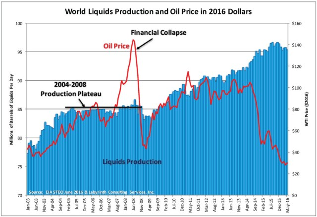 World Liquids Production and Oil Price in 2016 Dollars