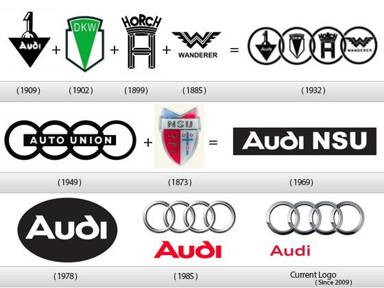 Autómárkák logói