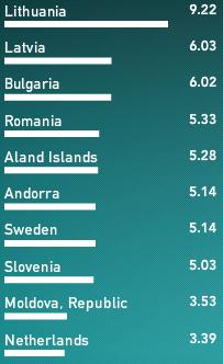 Velocidad upload en Europa
