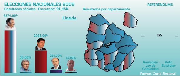 Florida votos según Observa