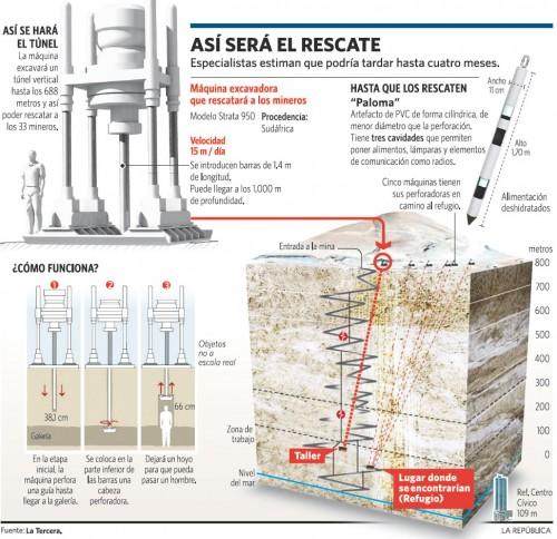 Mineros Infografía
