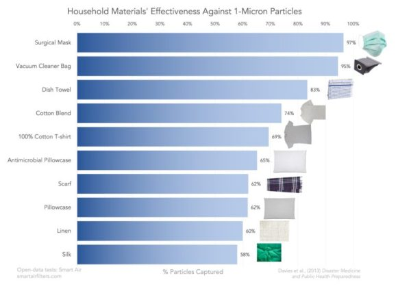 Porcentaje de filtración de partículas de un 1 micrón