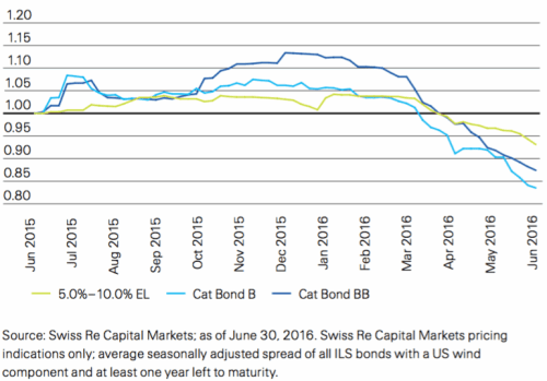 Relative secondary market cat bond spread change June 2015 –June 2016