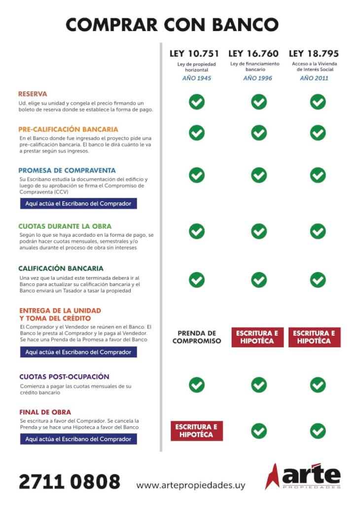 Banco comparación leyes Arte