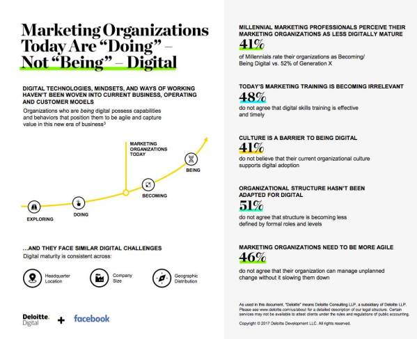 digital natives research project facebook deloitte infographic