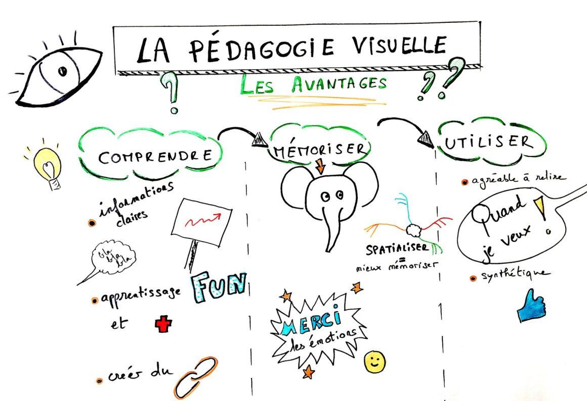 pensée-visuelle-visual-thinking-pédagogie