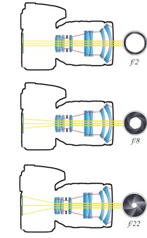 Işık Saçılması - Diffraction