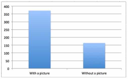 buffer graph about image effectiveness