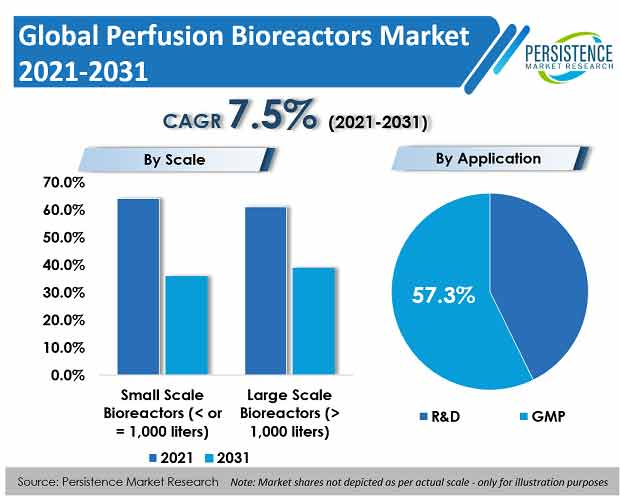 Perfusion Bioreactors Market To Clock A CAGR Of 7.5% From 2031