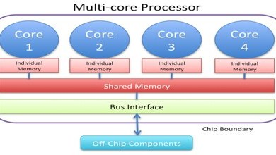 Photo of What is a Multi-Core Processor and its Advantages & Disadvantages