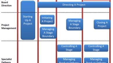 Photo of PRINCE2 Foundation Management timelines