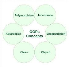 Photo of Tips on How to do object-oriented Programming (OOP) in C and C++