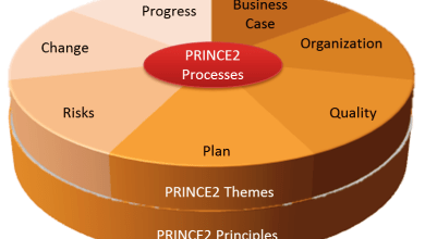Photo of Project Management with PRINCE2 Weekend