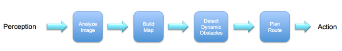 """Breaking """"intelligence"""" into a pipeline of functional modules"""