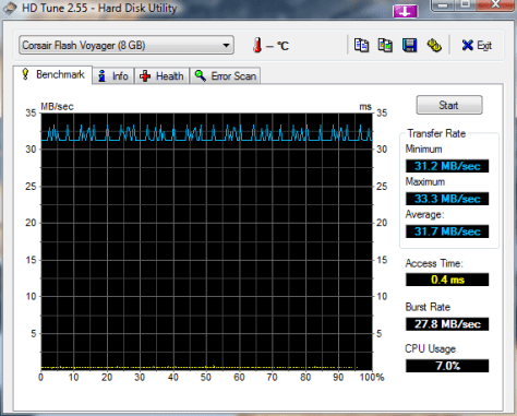 hdtune_benchmark_corsair_flash_voyager_8go1