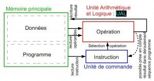 Architecture d'un programme séquentiel