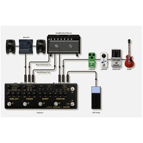 Nux Cerberus Integrated Multi Effects Pedal Amp Controller