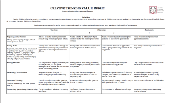 Creative Thinking Rubric by AACU